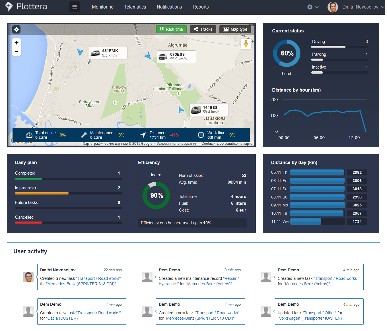 dashboard1_eng