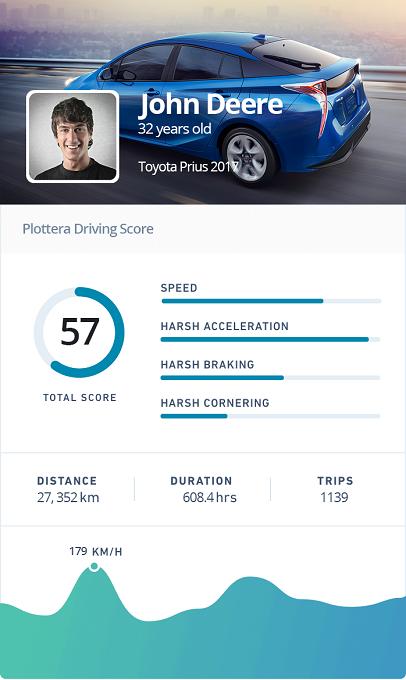 Driving score-small